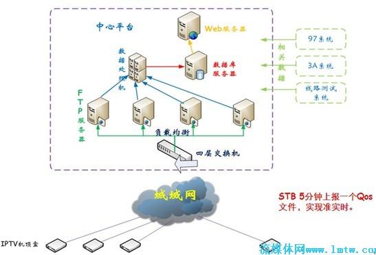 图5:机顶盒qos质量分析系统——系统结构示意图 图6:机顶盒qos质量