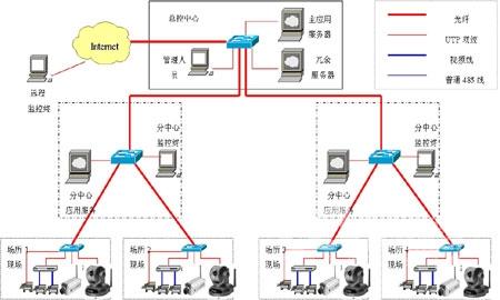 网络监控系统方案_友讯d-link 网络视频监控系统解决方案