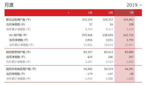 中国联通7月净增4G用户379万户 净增固网用户27万户