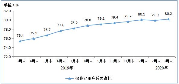 工信部:一季度IPTV总用户数达2.99亿户 固定宽带用户同比增长7.7%