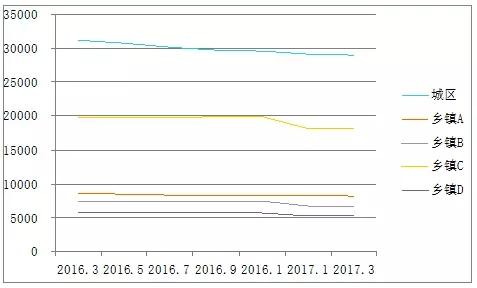 某市数字电视用户2年流失13.7% 有线还能否逆袭?-高清范资讯
