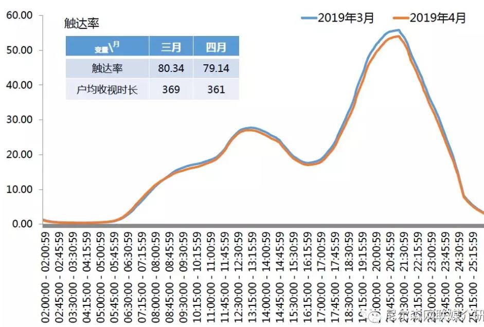 4月卫视收视报告 湖南卫视晚间收视最高