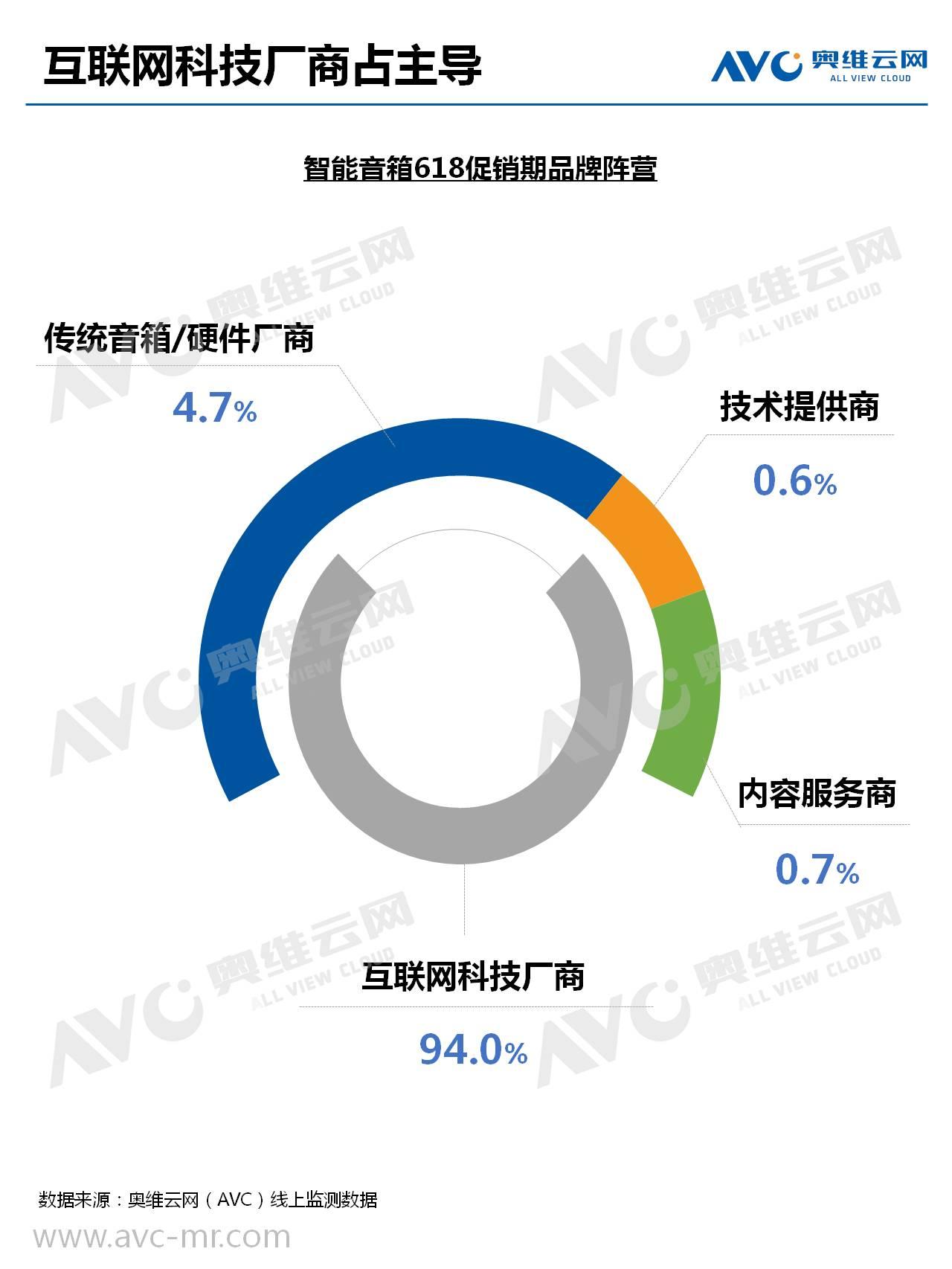 中国智能影音市场618报告——智能音箱(ppt)