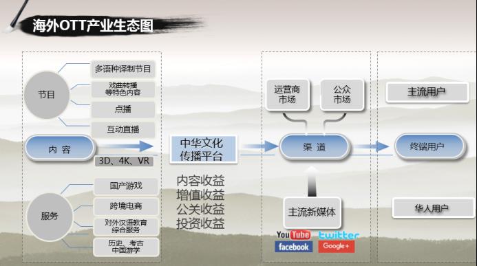 国广东方麦奥茨尔•赵红雨:探索OTT国际化、跨行业的发展机会556.png