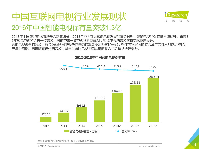 干货:2016年中国互联网电视行业研究报告图片