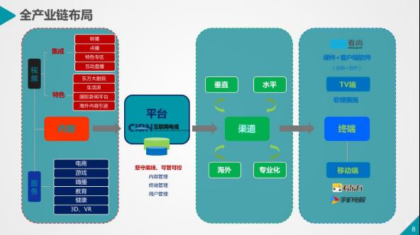 【CCBN干货】王睿:CIBN互联网电视视频云建设201703281225.png
