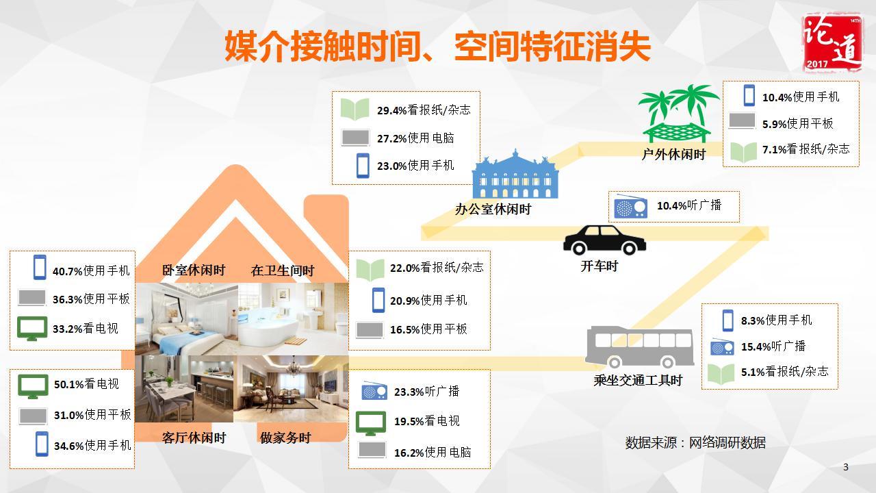 5 文国基  家庭电视大屏广告投放攻略_03.jpg