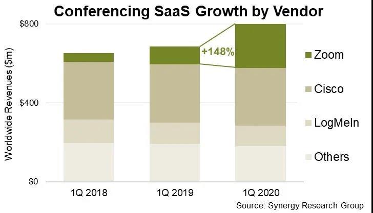 会议SaaS快速增长 市场达8亿美元