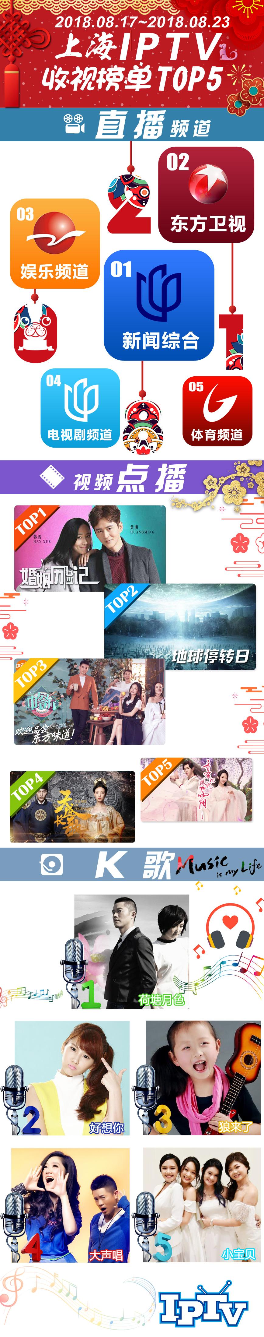 2018微博-上海IPTV收视榜单TOP5-180824.jpg