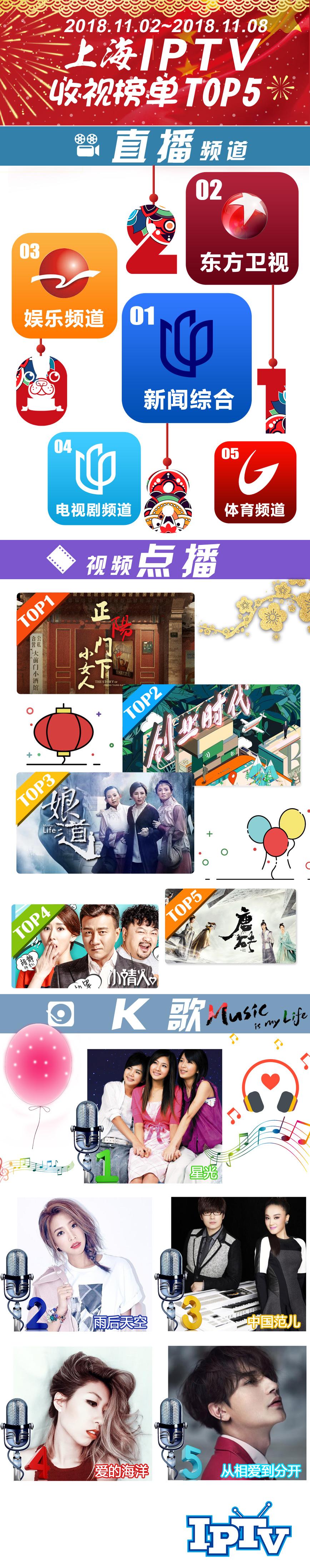 2018微博-上海IPTV收视榜单TOP5-181109.jpg
