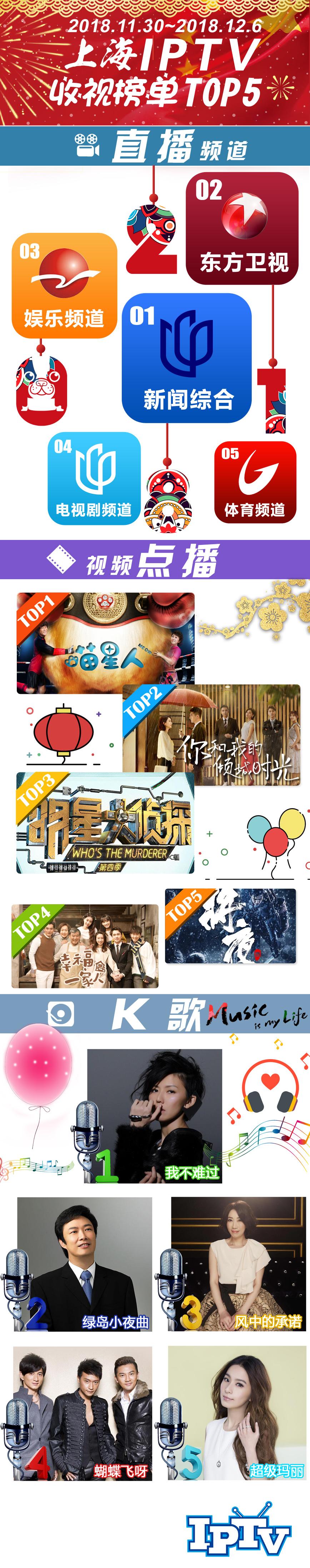 2018微博-上海IPTV收视榜单TOP5181207.jpg