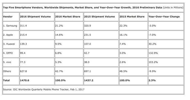 国际数据统计机构IDC公布2016年智能手机出货量排名