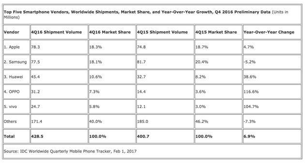 国际数据机构IDC公布2016第四季度全球智能手机出货量