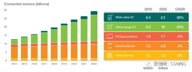 关于5G和LTE在物联网应用上的一些思考