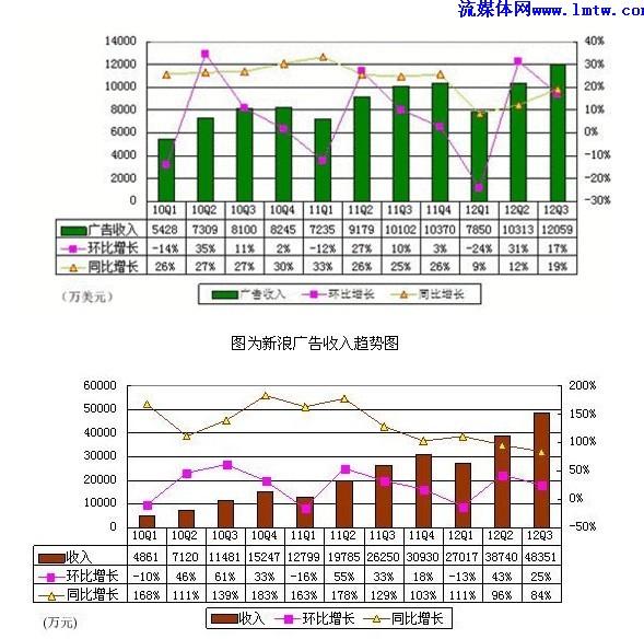 广告联盟收入截图_收入证明图片_优酷2012广告收入