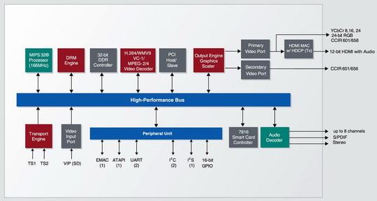 【流媒体网】摘要:在这个转型时期内,IPTV业务仍处于雏形的发展阶段,并且地面传输的数字电视信号要取代模拟电视信号,因此,需要STB同时满足两套标准的要求。 作者:Richard Lane Micronas 在所有正在电视广播领域内进行的开发中,没有一种能与IPTV的出现所带来的影响匹敌。网络带宽的可用性,节目内容拥有者要求扩大内容分配的需求,不侵犯版权的要求,以及消费者期望量身定做的更多节目的要求,等等这些要求因素结合在一起,确保未来较短的几年内IPTV将成为我们观看电视的普遍方式。在过去的两年中,在任